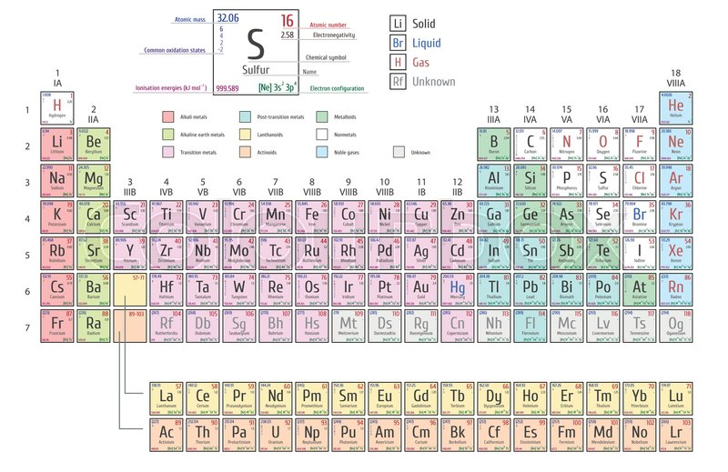 Periodic Table Of Elements Including Four New Elements Nihonium