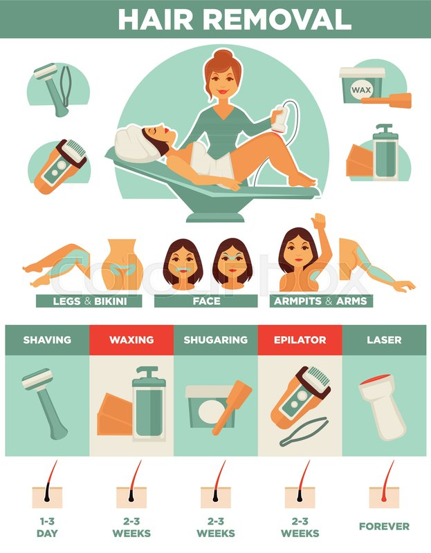 Hair Removal Procedure Of Waxing Stock Vector Colourbox
