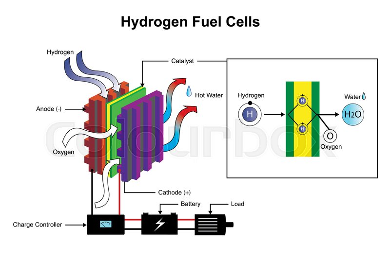 Hydrogen Is A Chemical Element With Chemical Symbol H And Atomic