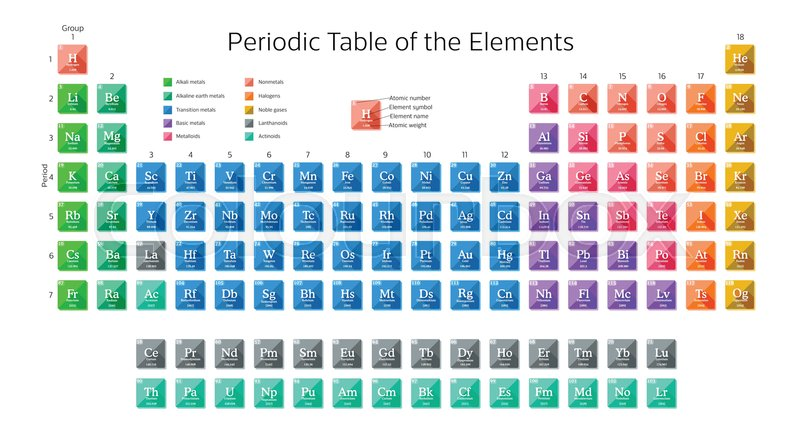 periodic table of the elements including new elements nihonium moscovium tennessine and oganesson with atomic number element symbol element name and