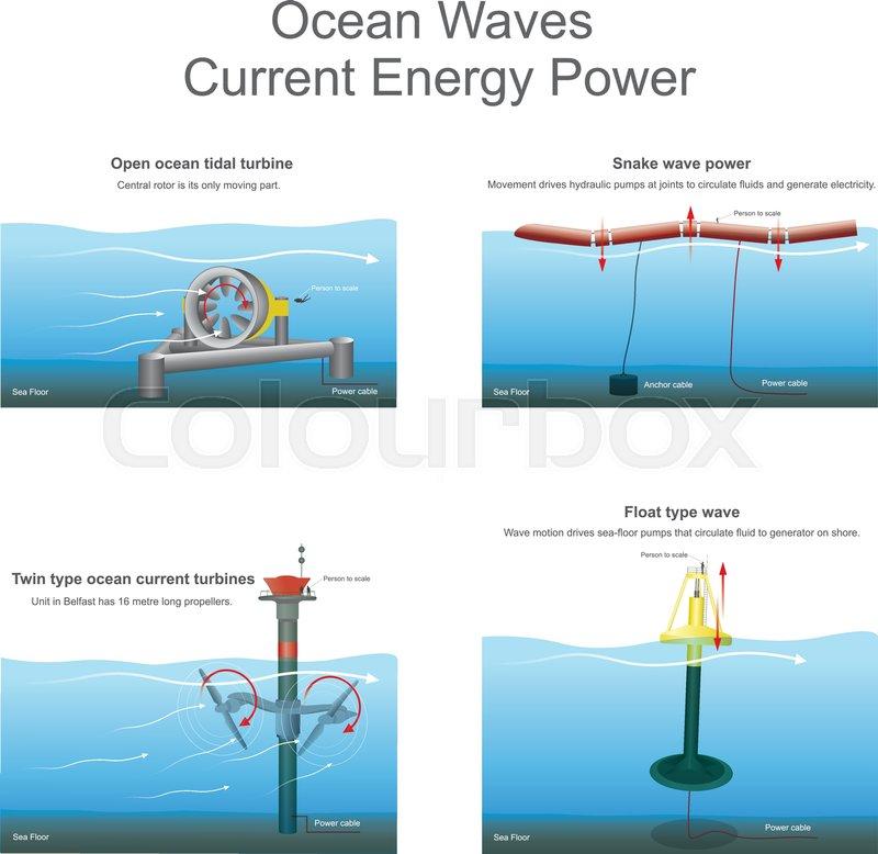 Ocean Current Energy Diagram - Trusted Wiring Diagram •