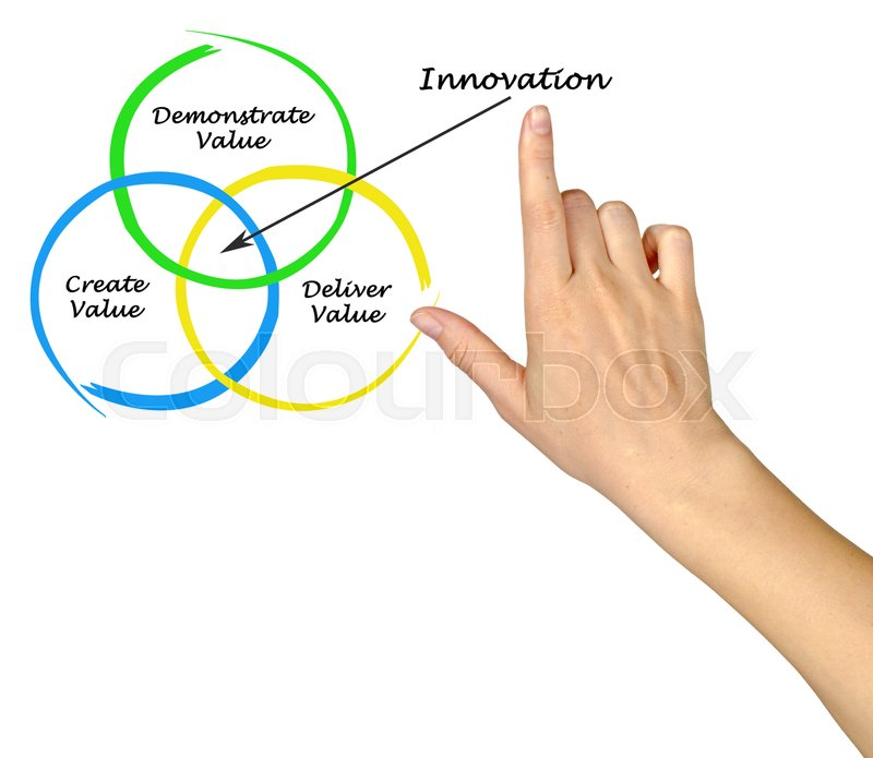 sources of innovation ch2 Chapter 2 fields of intellectual property protection patents introduction libraries, etc, as a source of technical information, and by third parties subject to the.