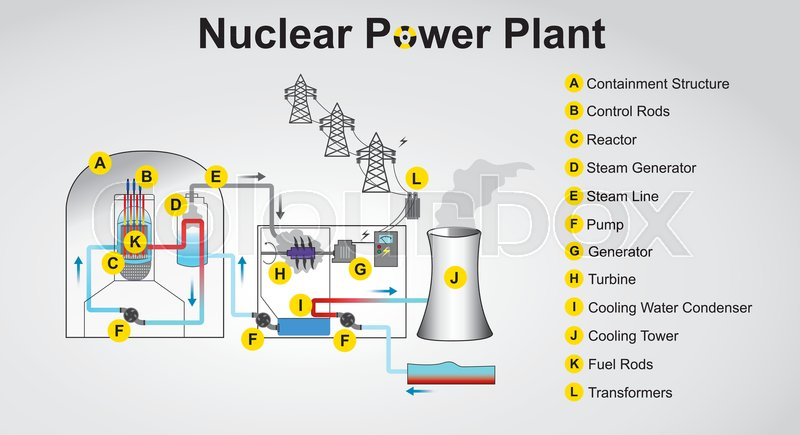 Nuclear power plant system process vector graphic design stock nuclear power plant system process vector graphic design vector ccuart Images