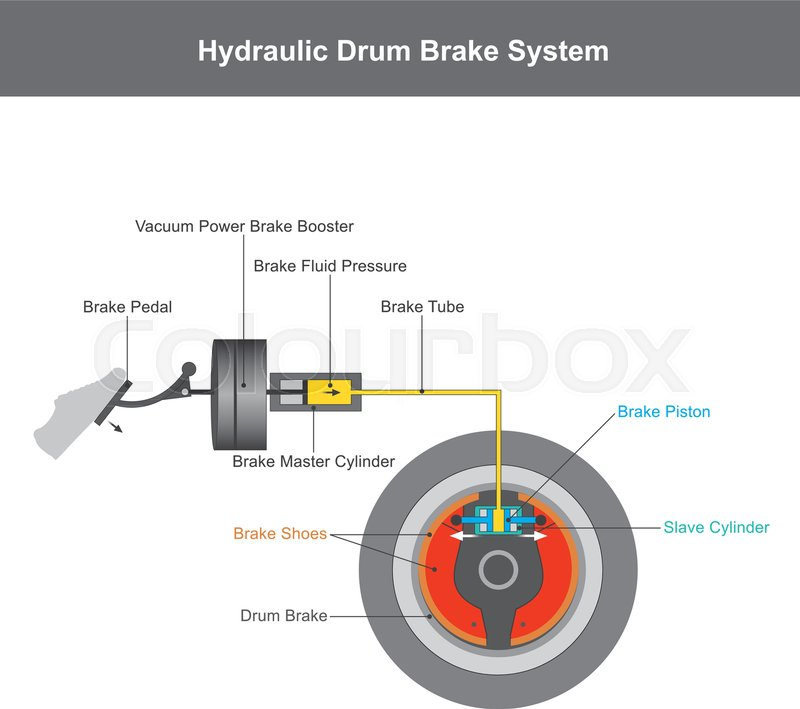 Hydraulic brake system, when the brake     | Stock vector