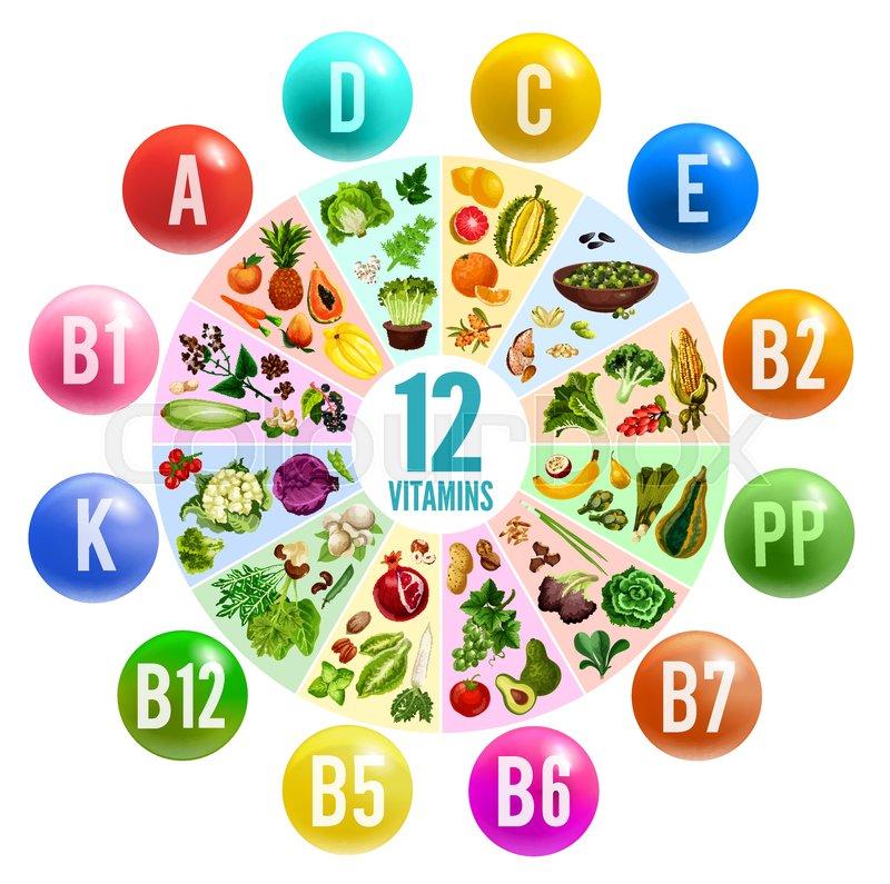 Best Natural Source Of B Vitamins