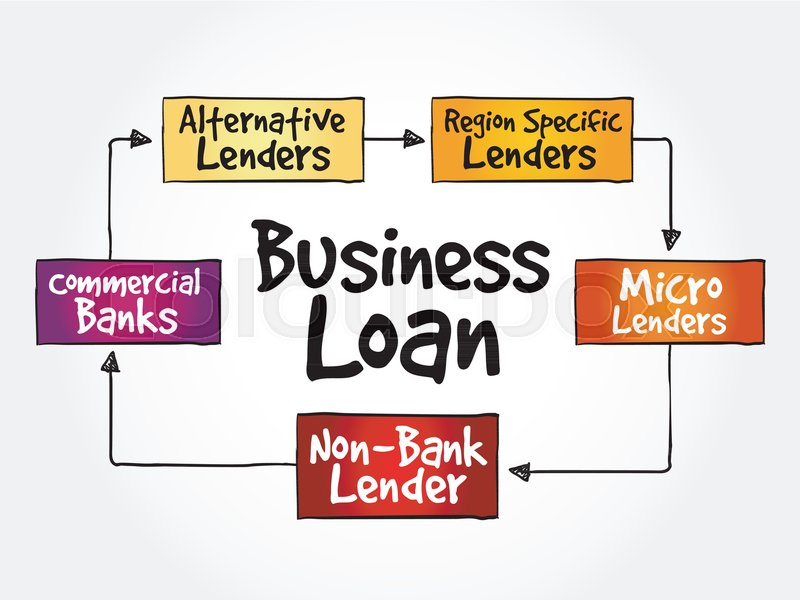 Business Loan Sources Mind Map Flowchart Business Concept For
