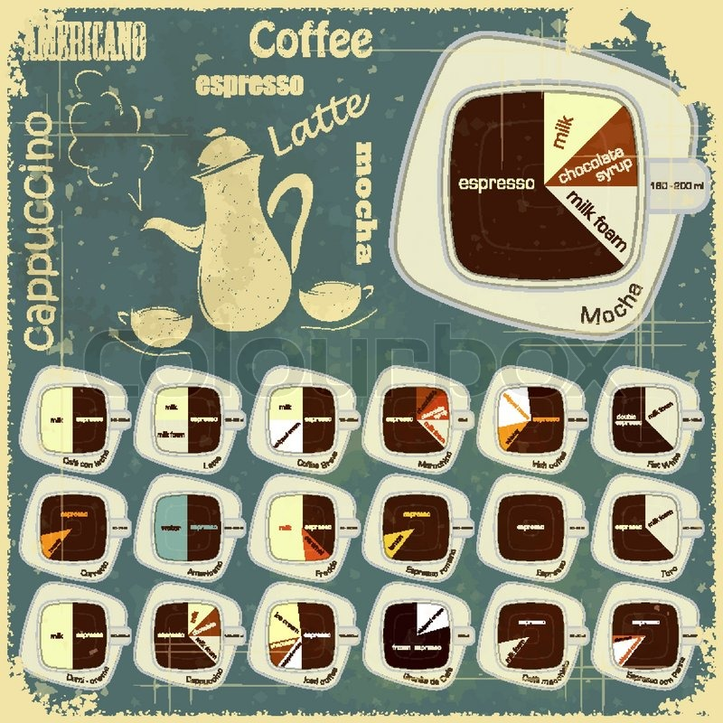 Arten von Kaffee-Getränke festlegen - Vintage Infografiken ...