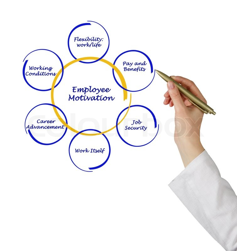 Diagram Of Employee Motivation Stock Photo Colourbox