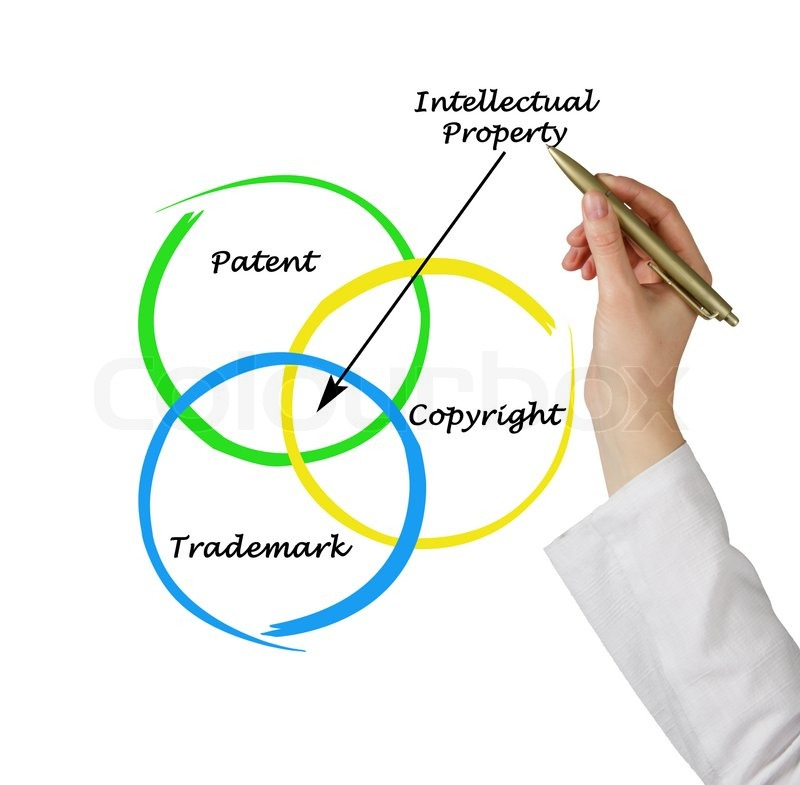 dissertation on intellectual property rights Patent law and trips agreement (4 credits) teachers: prof ns gopalakrishnan, professor, hrd chair on ipr introduction: the modern patent system is the.