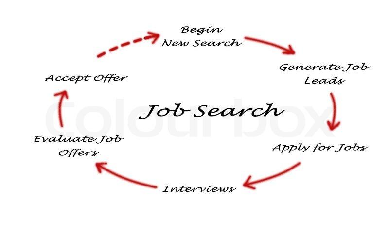 Diagram Of Job Search