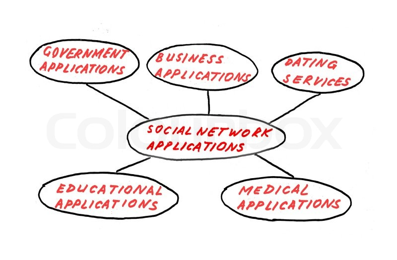 bedste sociale netværk dating typer af misbrug i dating forhold