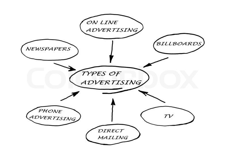 TYPES OF ADVERTISING   Stock Photo   Colourbox