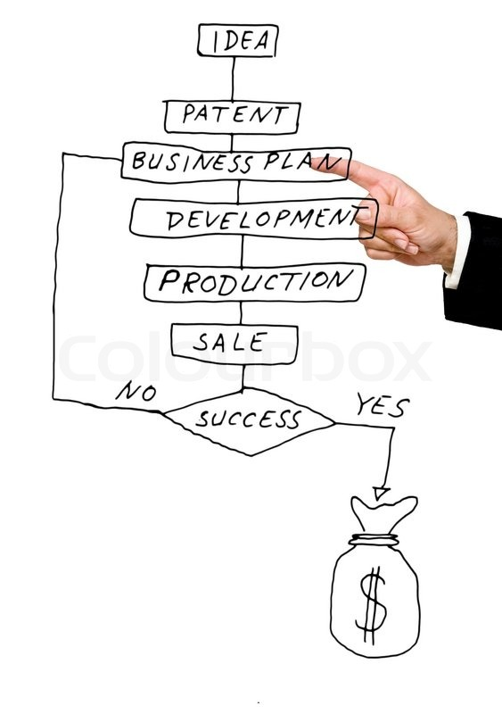 forretningsplan