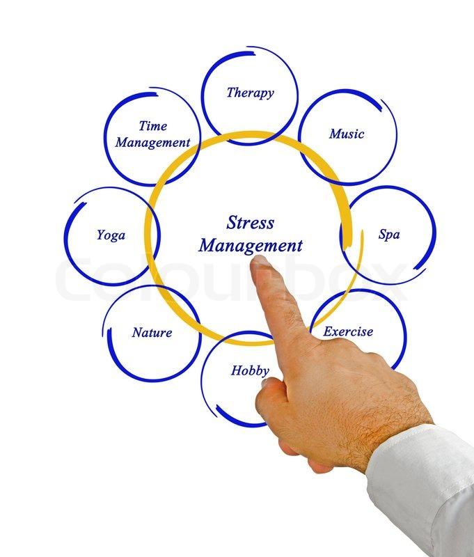 Schematische Darstellung der Stress-Management | Stockfoto | Colourbox