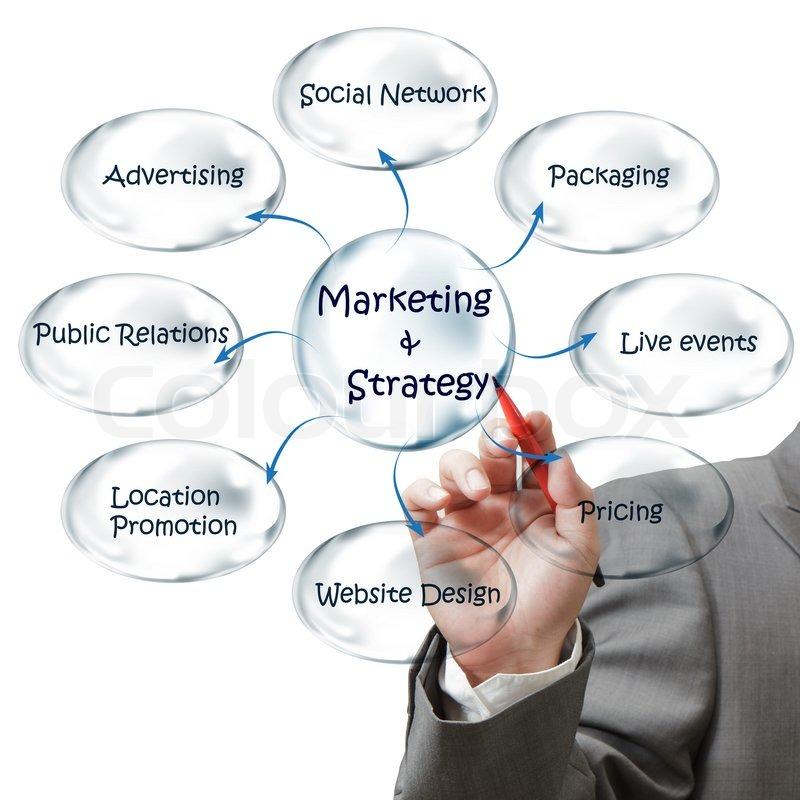 Geschäftsmann zieht Flussdiagramm Marketingstrategie | Stockfoto ...