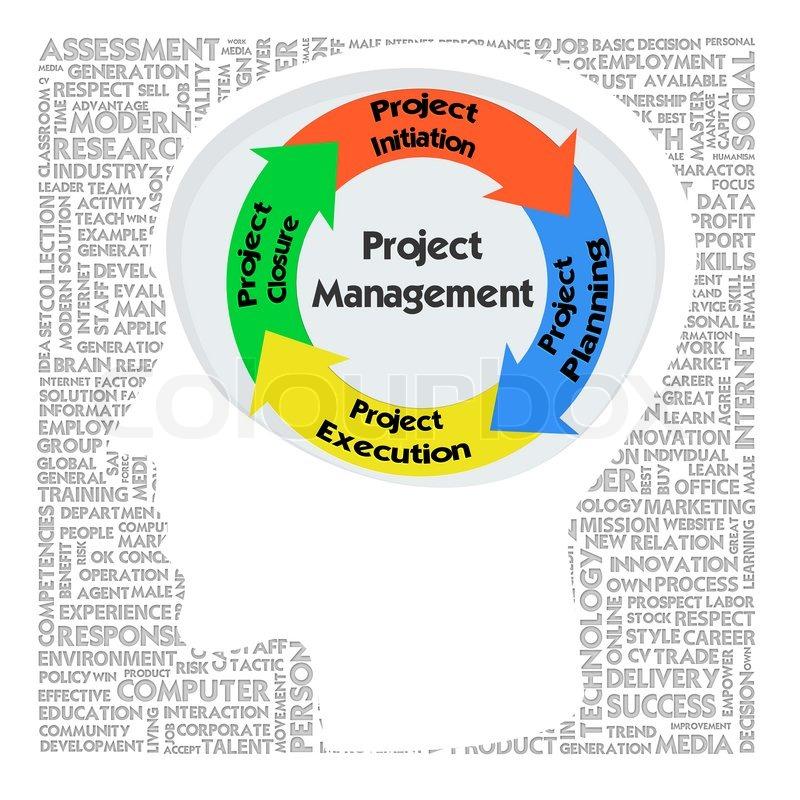 project management com