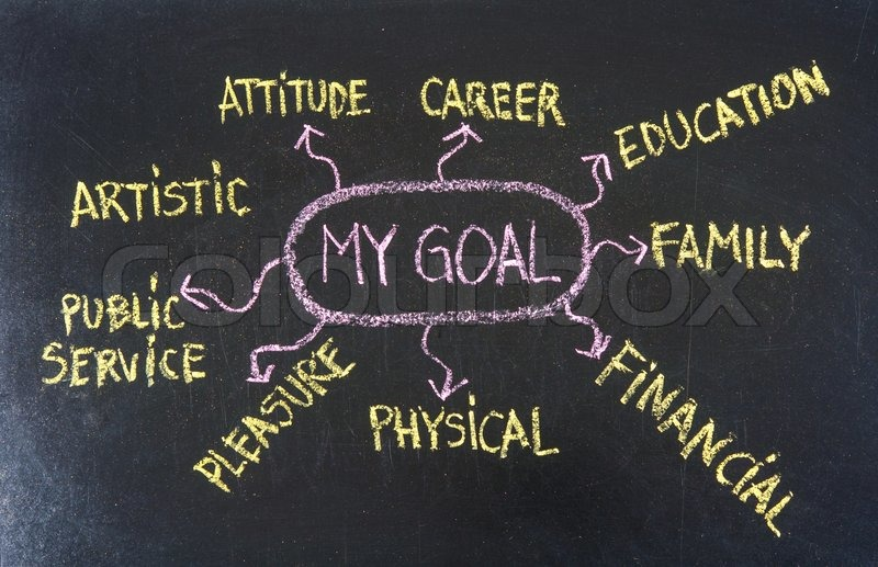 Mind map for setting personal life goals, stock photo