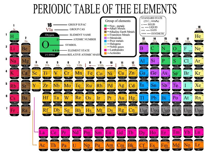 Colorful Periodic Table Of The Chemical Elements Including Element