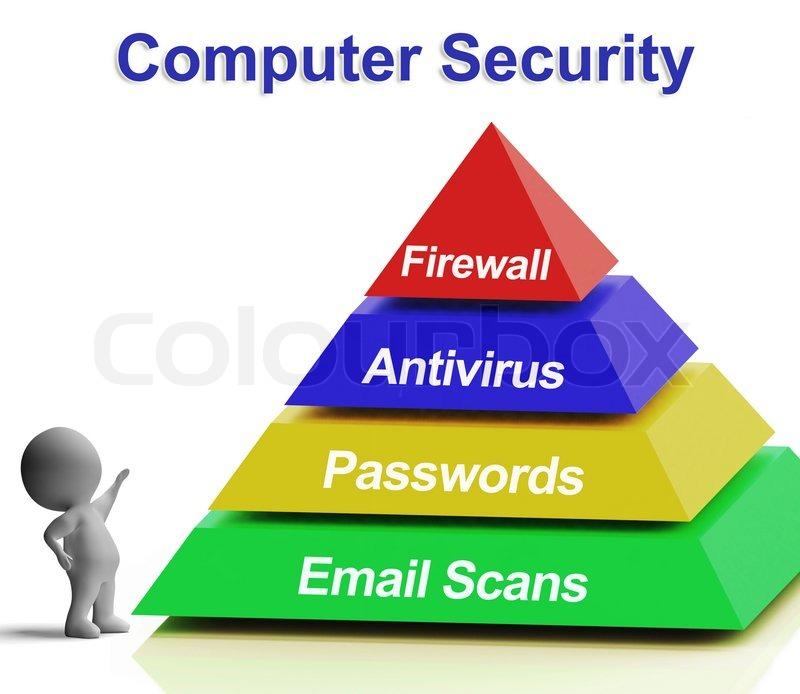 Computer Pyramid Diagram Shows Laptop Internet Security
