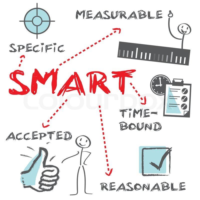 Projektmanagement, analyse, SMART, Ziele, Zielvereinbarung ...