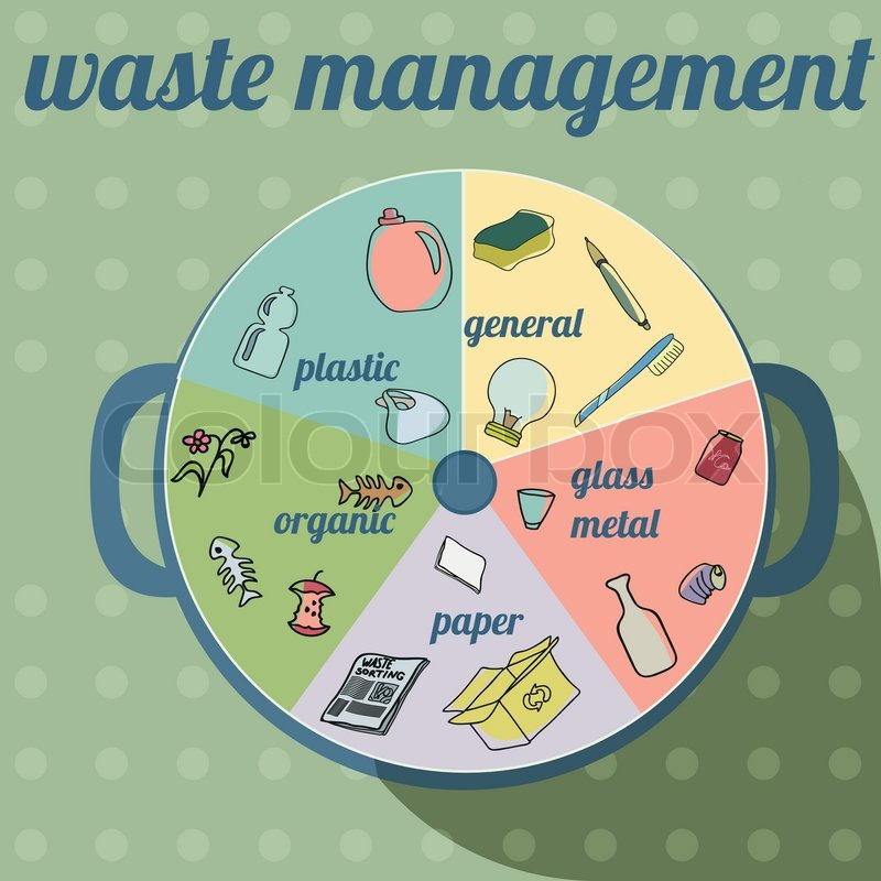 Waste Management In Beaumont Mail: Waste Sorting Icons