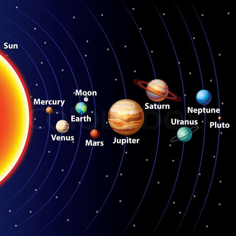 Design A Solar System Game
