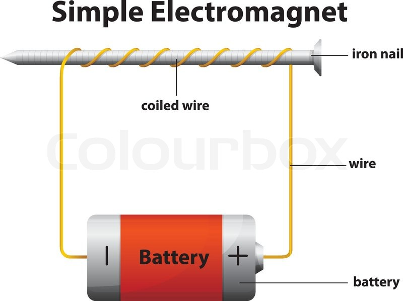 illustration of the simple stock vector colourbox Electromagnet Experiment illustration of the simple electromagnet on a white background, vector