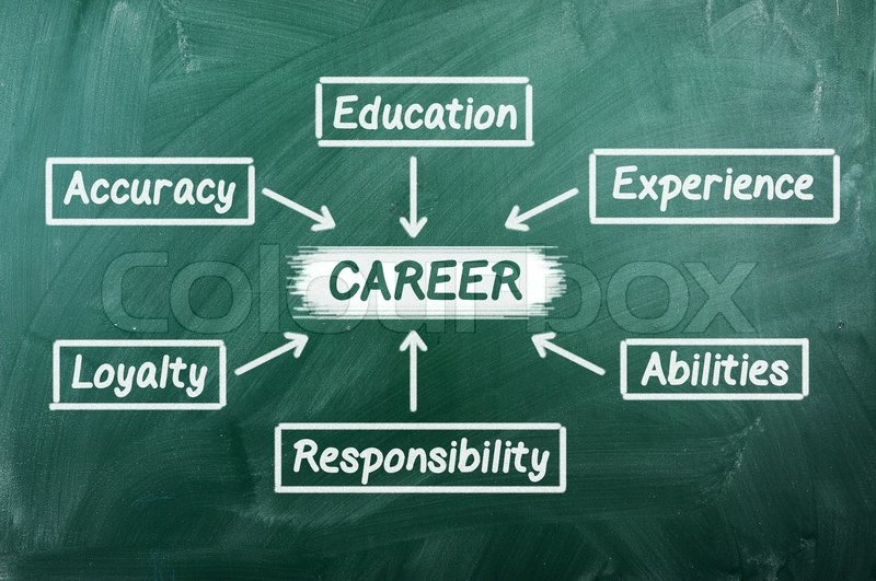 plan for a successful career on green chalkboard, stock photo