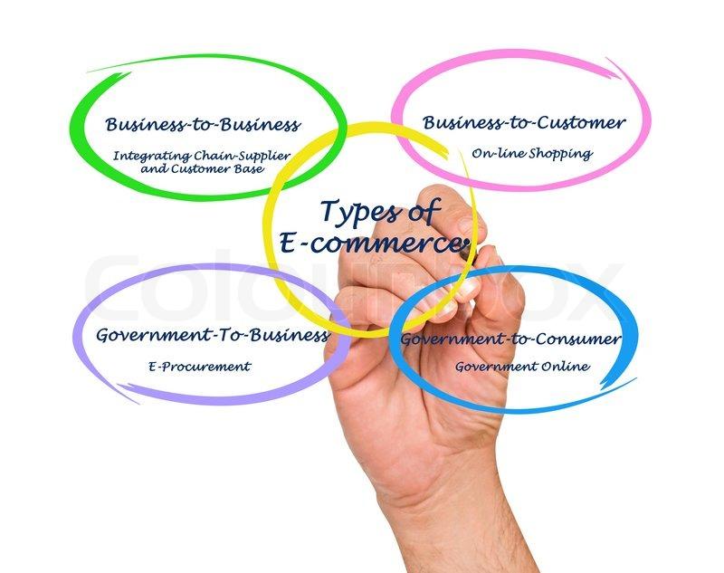 Arten von E-Commerce | Stockfoto | Colourbox