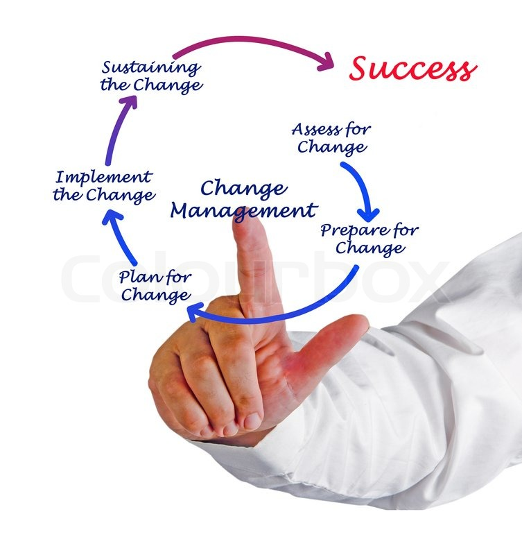 Stock image of 'Diagram of change management'