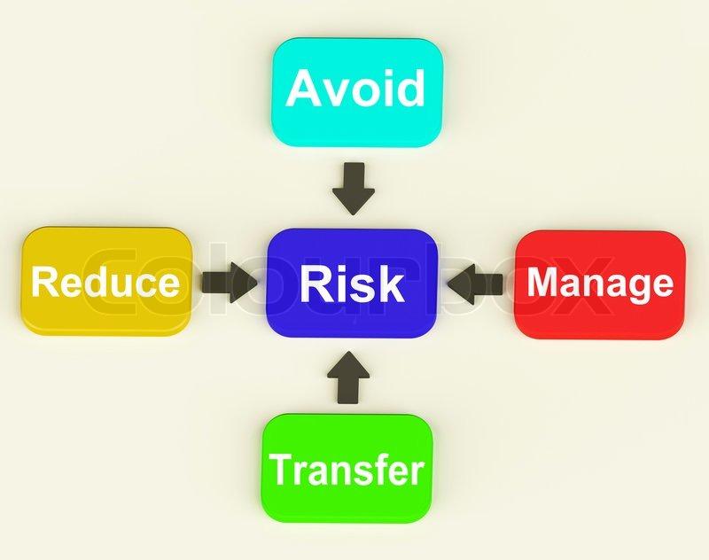 Risiko-Diagramm bedeutet umzugehen und Verringerung der Gefahren ...