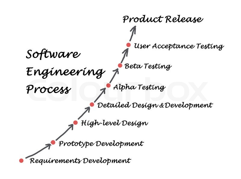 Software Engineering Lifecycle Stock Image Colourbox