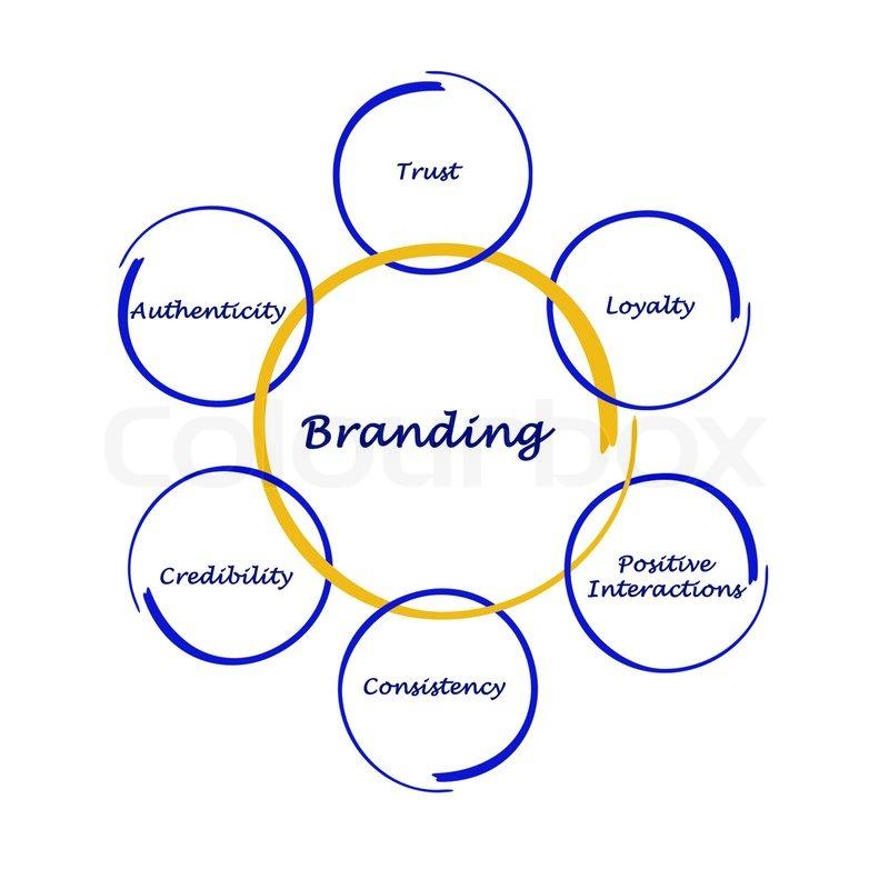 Branding Process \\ , stock photo