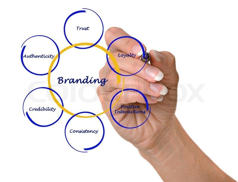 Branding Process , stock photo