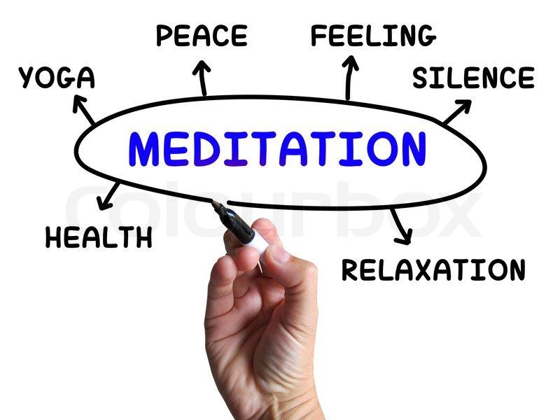 Meditation-Diagramm bedeutet Entspannung Ruhe und Frieden ...