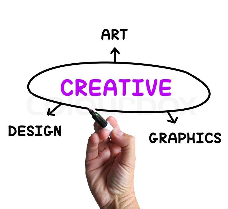 Kreative Diagramm bedeutet Kunst Fantasie und Originalität ...
