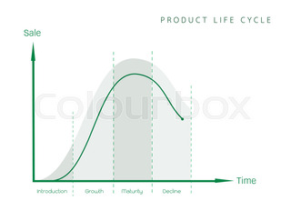 Business and marketing concepts 4 stage of product life cycle chart marketing concept of product life cycle diagram chart ccuart Images