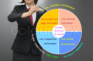 Business women drawing Dynamic business environment concept
